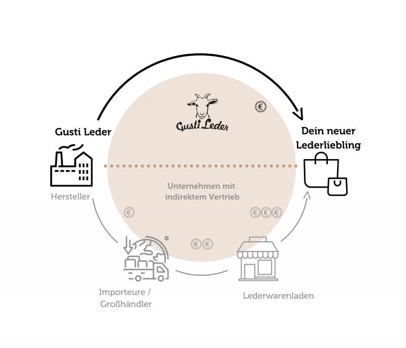media/image/Preispolitik-Diagramm.png
