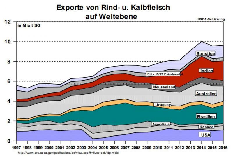 media/image/Exporte-Rind-und-Kalbfleisch-auf-Weltebene.jpg