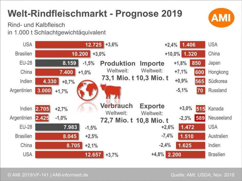 Welt-Rindfleischmarkt - Prognose 2019